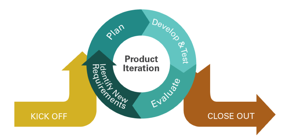 Product Iteration